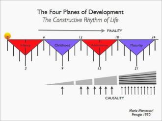 4 Pläne